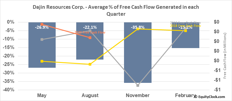 Dajin Resources Corp. (TSXV:DJI.V) Free Cash Flow Seasonality