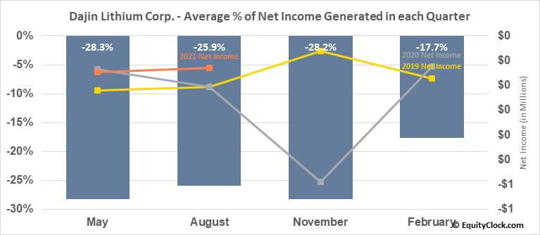 Dajin Resources Corp. (OTCMKT:DJIFF) Net Income Seasonality