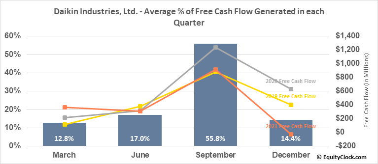 Daikin Industries, Ltd. (OTCMKT:DKILY) Free Cash Flow Seasonality