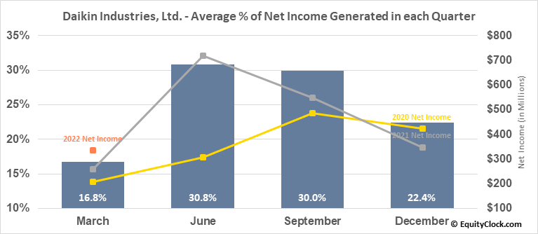 Daikin Industries, Ltd. (OTCMKT:DKILY) Net Income Seasonality