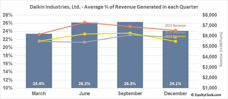 Daikin Industries, Ltd. (OTCMKT:DKILY) Revenue Seasonality