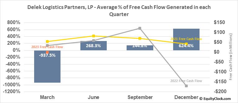 Delek Logistics Partners, LP (NYSE:DKL) Free Cash Flow Seasonality