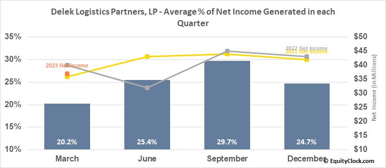 Delek Logistics Partners, LP (NYSE:DKL) Net Income Seasonality