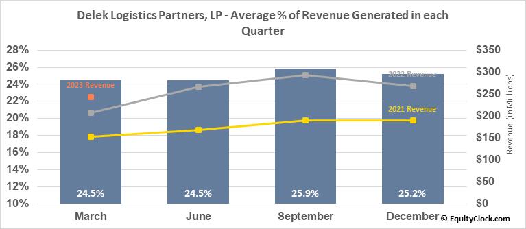 Delek Logistics Partners, LP (NYSE:DKL) Revenue Seasonality