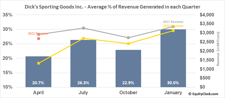 Dick's Sporting Goods Inc. (NYSE:DKS) Revenue Seasonality