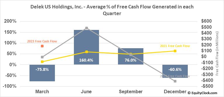 Delek US Holdings, Inc. (NYSE:DK) Free Cash Flow Seasonality