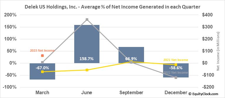 Delek US Holdings, Inc. (NYSE:DK) Net Income Seasonality