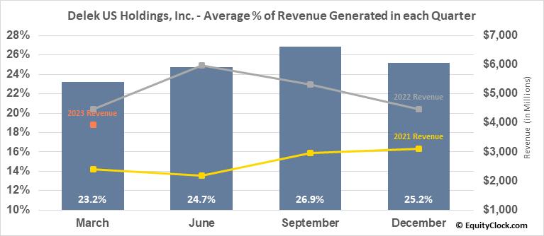 Delek US Holdings, Inc. (NYSE:DK) Revenue Seasonality