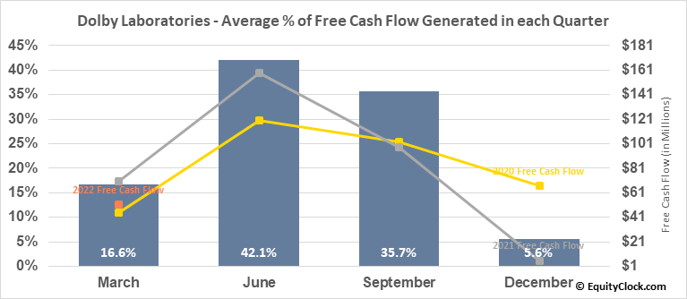 Dolby Laboratories (NYSE:DLB) Free Cash Flow Seasonality