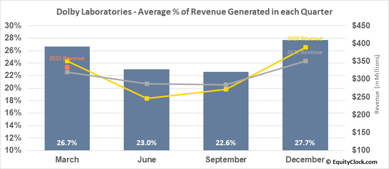 Dolby Laboratories (NYSE:DLB) Revenue Seasonality