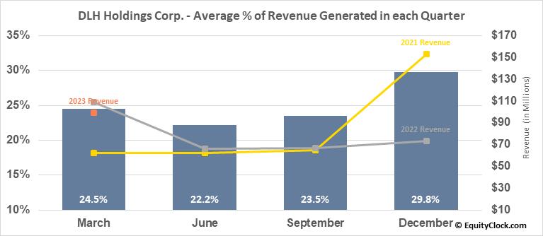 DLH Holdings Corp. (NASD:DLHC) Revenue Seasonality