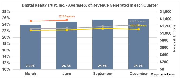 Digital Realty Trust, Inc. (NYSE:DLR) Revenue Seasonality