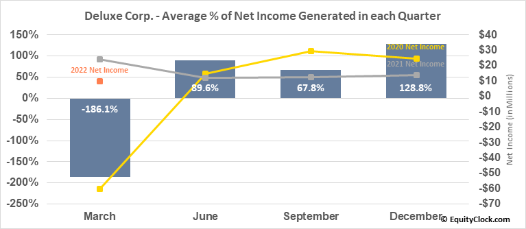 Deluxe Corp. (NYSE:DLX) Net Income Seasonality