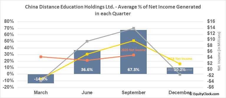 China Distance Education Holdings Ltd. (NYSE:DL) Net Income Seasonality
