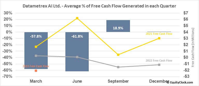 Datametrex AI Ltd. (TSXV:DM.V) Free Cash Flow Seasonality