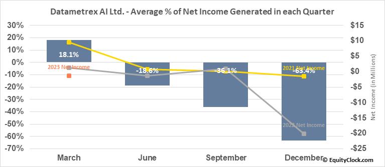 Datametrex AI Ltd. (TSXV:DM.V) Net Income Seasonality