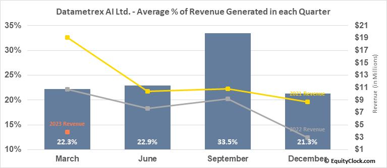 Datametrex AI Ltd. (TSXV:DM.V) Revenue Seasonality