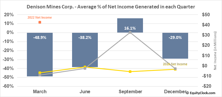 Denison Mines Corp. (TSE:DML.TO) Net Income Seasonality