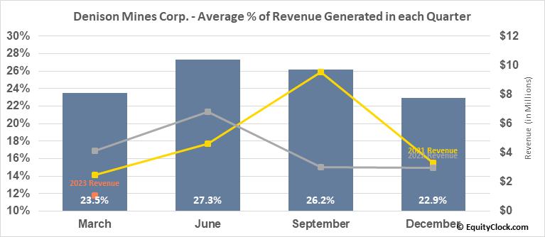 Denison Mines Corp. (TSE:DML.TO) Revenue Seasonality
