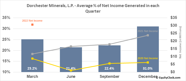 Dorchester Minerals, L.P. (NASD:DMLP) Net Income Seasonality