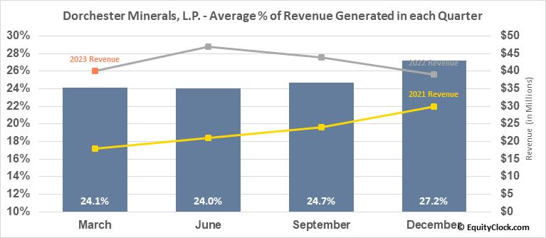 Dorchester Minerals, L.P. (NASD:DMLP) Revenue Seasonality