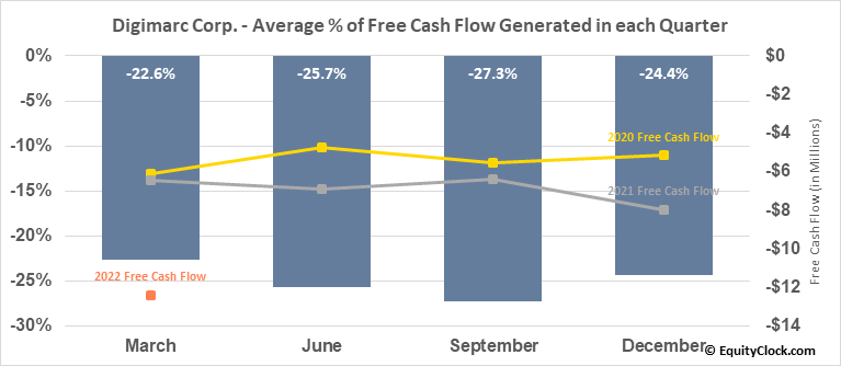 Digimarc Corp. (NASD:DMRC) Free Cash Flow Seasonality