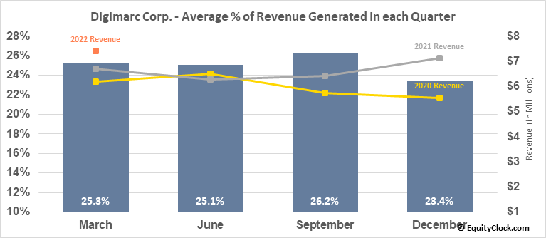 Digimarc Corp. (NASD:DMRC) Revenue Seasonality