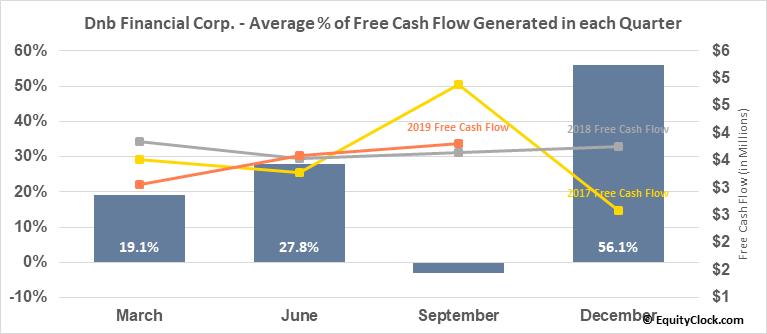 Dnb Financial Corp. (NASD:DNBF) Free Cash Flow Seasonality