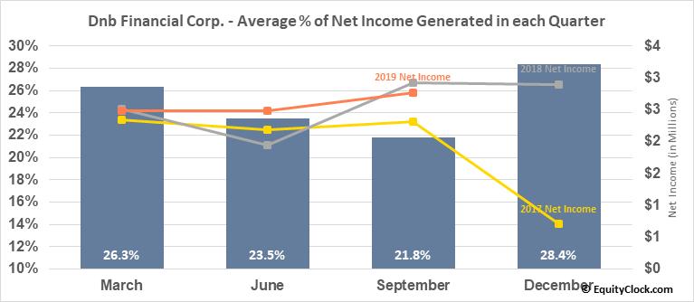 Dnb Financial Corp. (NASD:DNBF) Net Income Seasonality