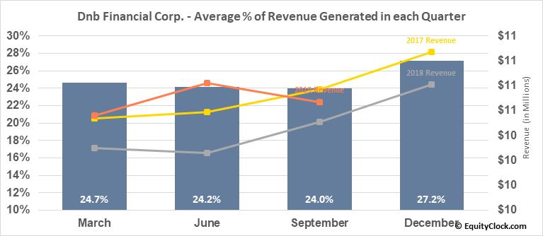Dnb Financial Corp. (NASD:DNBF) Revenue Seasonality
