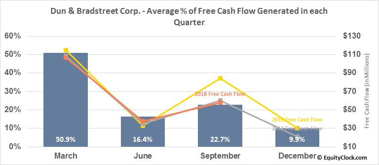 Dun & Bradstreet Corp. (NYSE:DNB) Free Cash Flow Seasonality