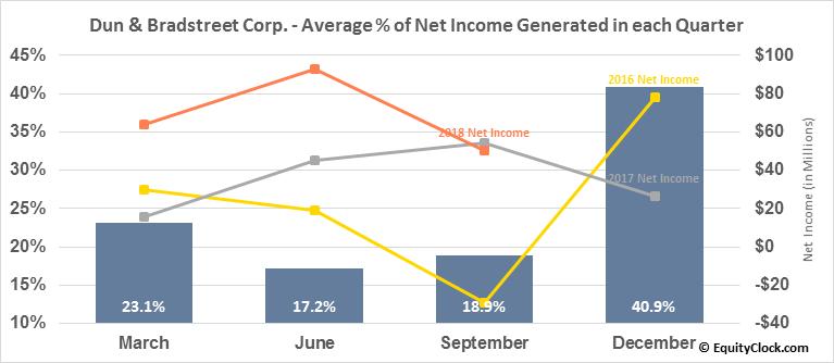 Dun & Bradstreet Corp. (NYSE:DNB) Net Income Seasonality