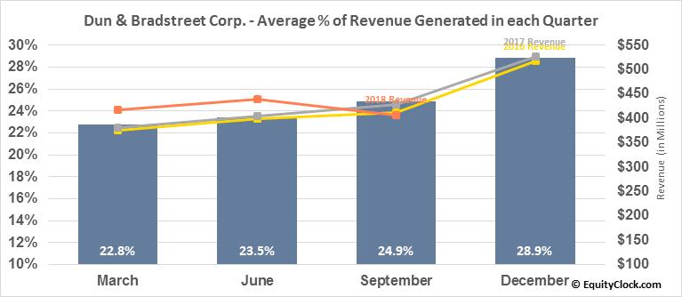 Dun & Bradstreet Corp. (NYSE:DNB) Revenue Seasonality