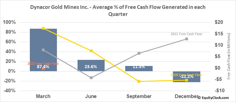 Dynacor Gold Mines Inc. (TSE:DNG.TO) Free Cash Flow Seasonality