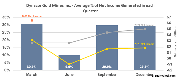 Dynacor Gold Mines Inc. (TSE:DNG.TO) Net Income Seasonality