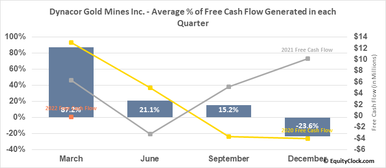 Dynacor Gold Mines Inc. (OTCMKT:DNGDF) Free Cash Flow Seasonality