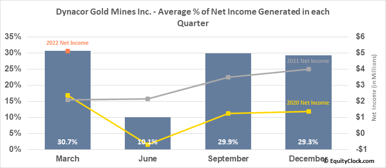 Dynacor Gold Mines Inc. (OTCMKT:DNGDF) Net Income Seasonality