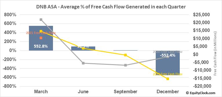 DNB ASA (OTCMKT:DNHBY) Free Cash Flow Seasonality