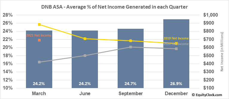 DNB ASA (OTCMKT:DNHBY) Net Income Seasonality