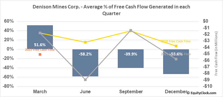 Denison Mines Corp. (AMEX:DNN) Free Cash Flow Seasonality
