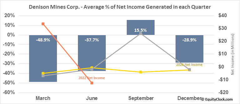 Denison Mines Corp. (AMEX:DNN) Net Income Seasonality