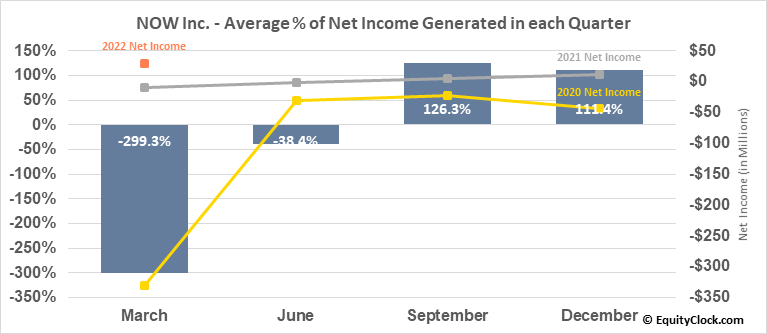 NOW Inc. (NYSE:DNOW) Net Income Seasonality