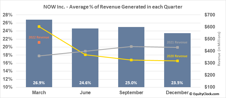 NOW Inc. (NYSE:DNOW) Revenue Seasonality