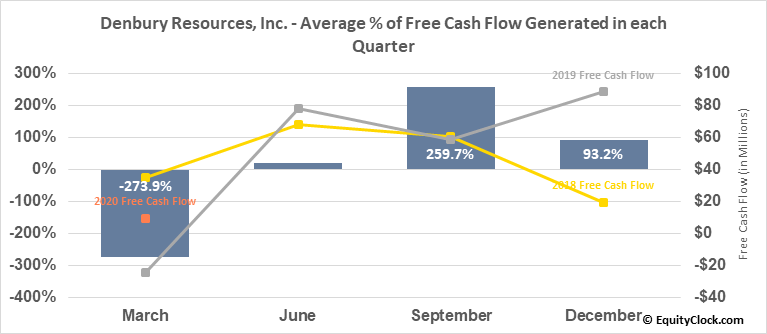 Denbury Resources, Inc. (NYSE:DNR) Free Cash Flow Seasonality