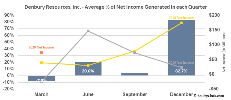 Denbury Resources, Inc. (NYSE:DNR) Net Income Seasonality