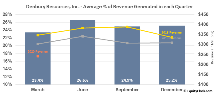 Denbury Resources, Inc. (NYSE:DNR) Revenue Seasonality