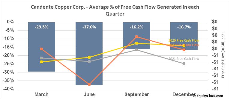 Candente Copper Corp. (TSE:DNT.TO) Free Cash Flow Seasonality