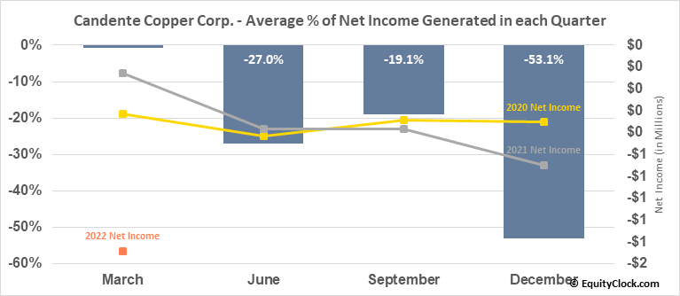 Candente Copper Corp. (TSE:DNT.TO) Net Income Seasonality