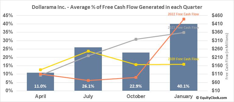 Dollarama Inc. (TSE:DOL.TO) Free Cash Flow Seasonality