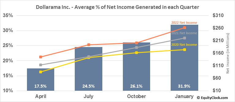 Dollarama Inc. (TSE:DOL.TO) Net Income Seasonality
